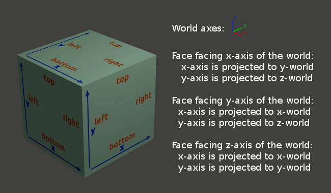 Projection map a cube
