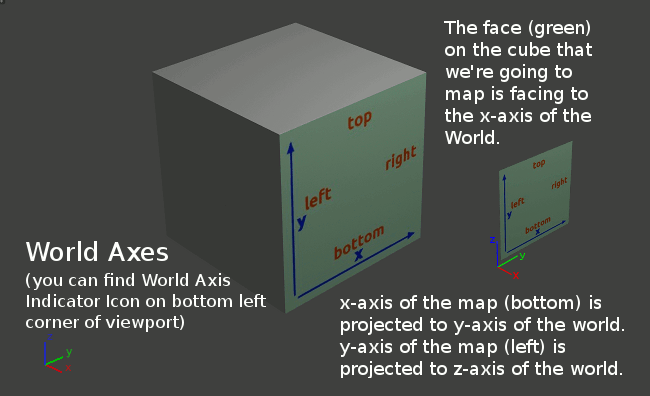 World Axes and Map Axes